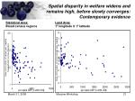spatial disparity in welfare widens and remains high before slowly converges contemporary evidence