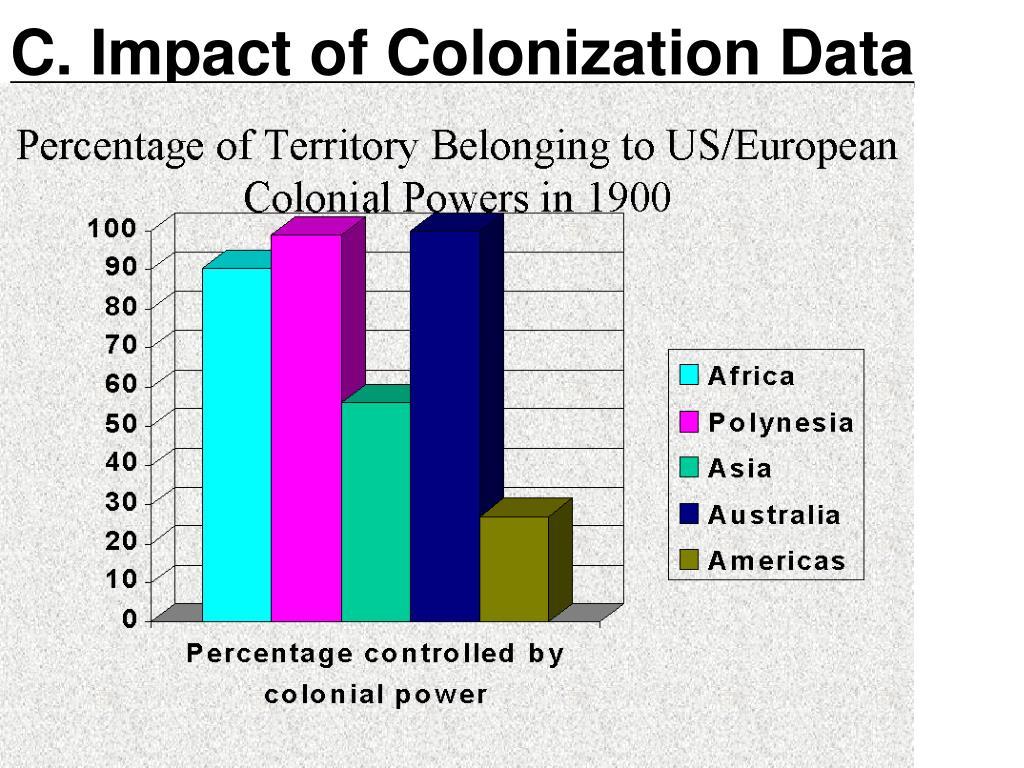 C. Impact of Colonization Data