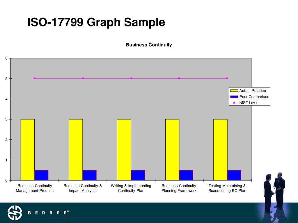 ISO-17799 Graph Sample
