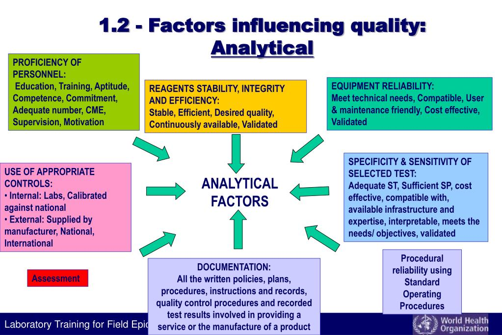 1.2 - Factors influencing quality: