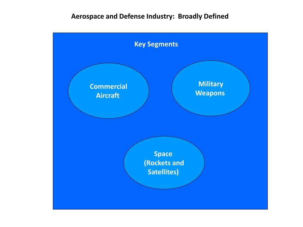 Aerospace and Defense Industry:
