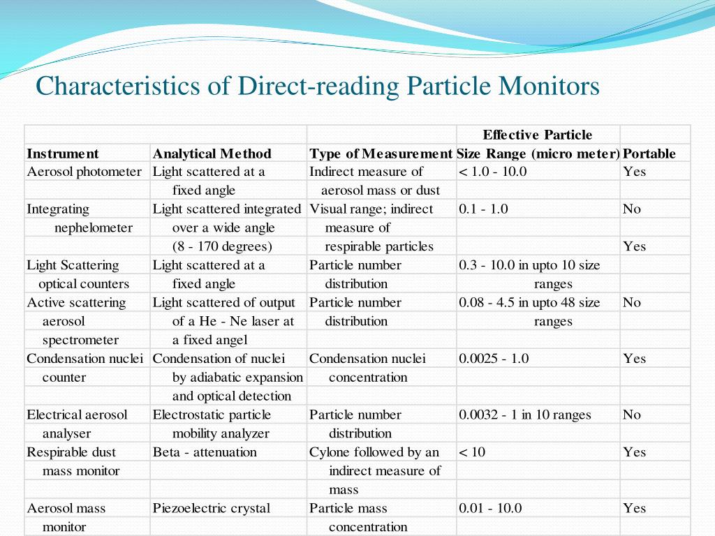 Characteristics of Direct-reading Particle Monitors