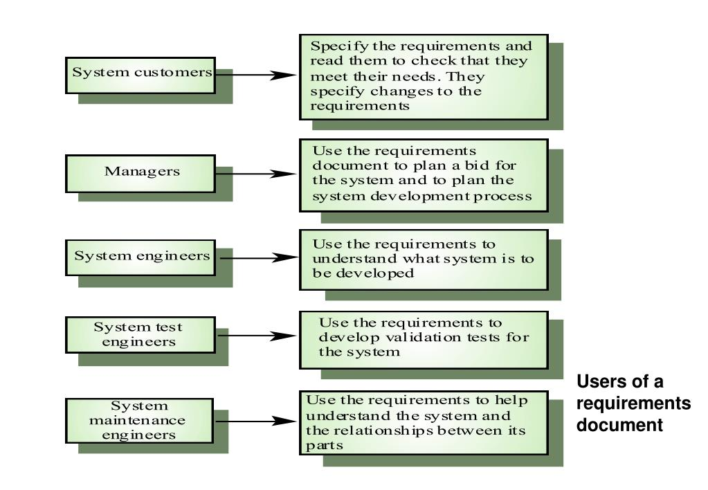 Users of a requirements document