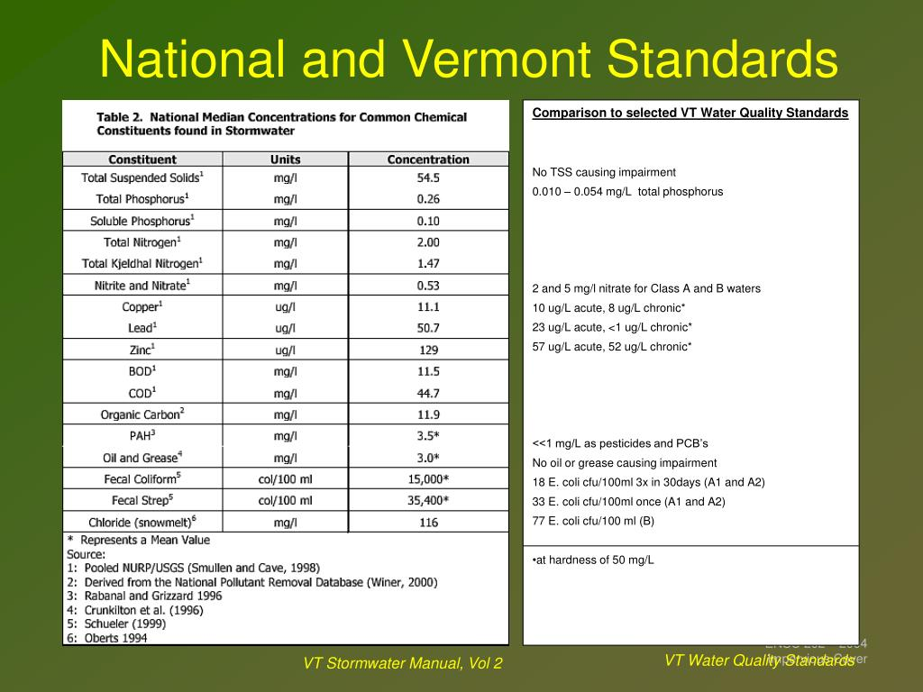 National and Vermont Standards