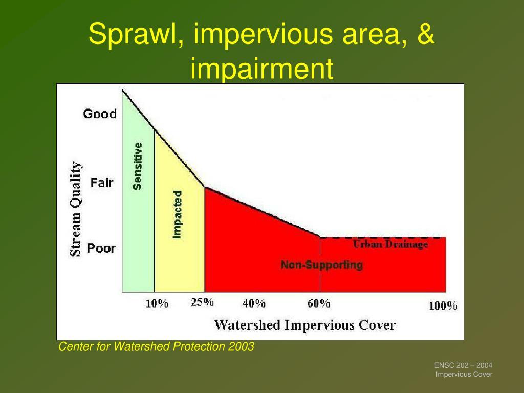 Sprawl, impervious area, & impairment
