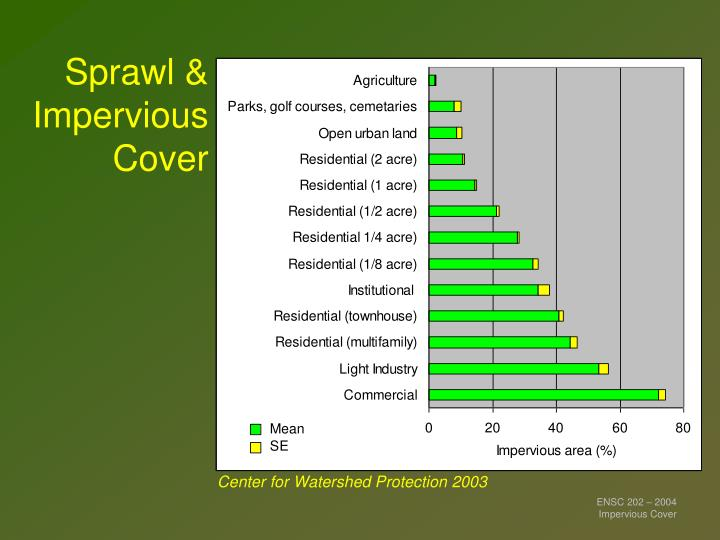 Sprawl impervious cover