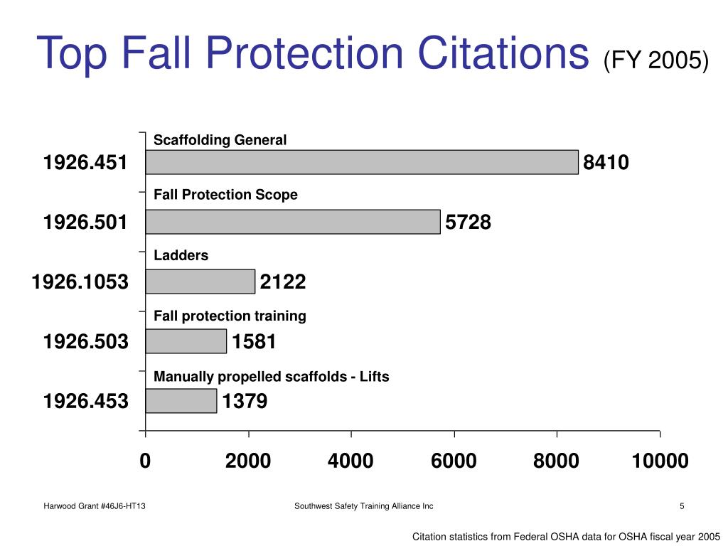 Top Fall Protection Citations