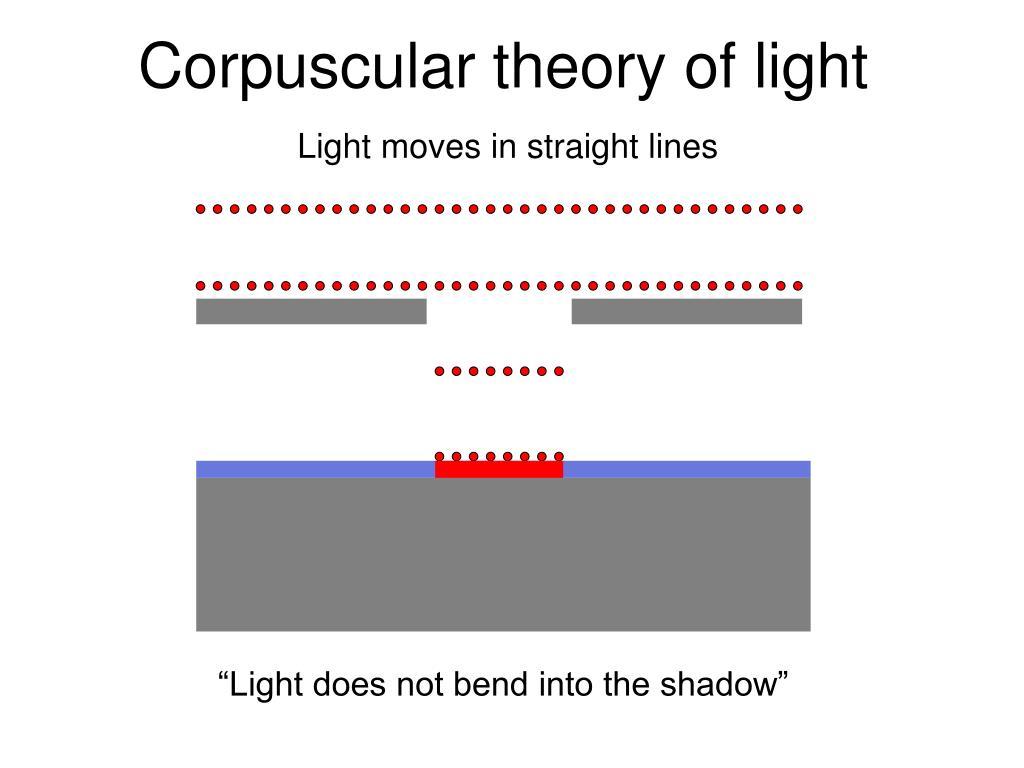 Corpuscular theory of light