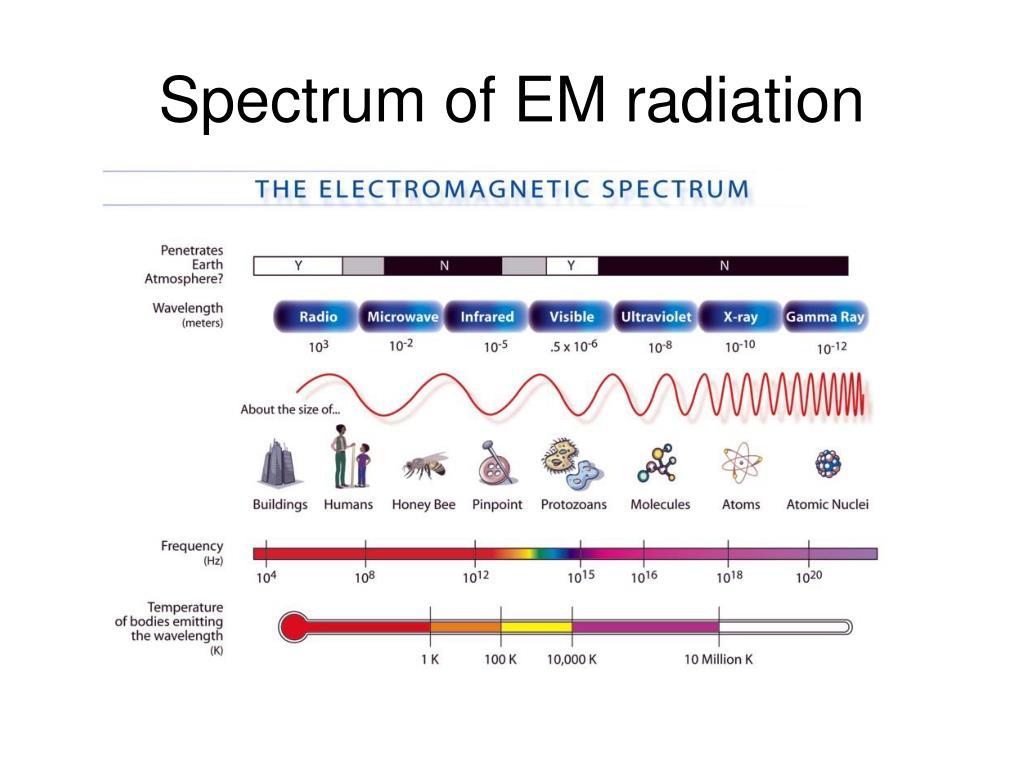 Spectrum of EM radiation