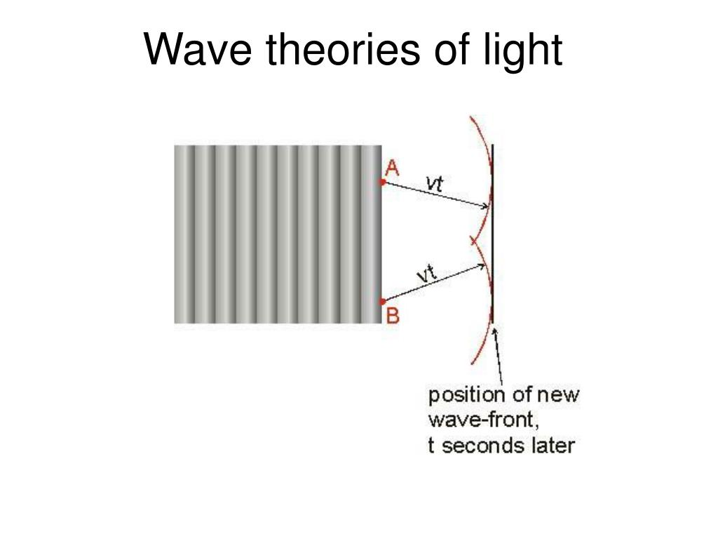 Wave theories of light
