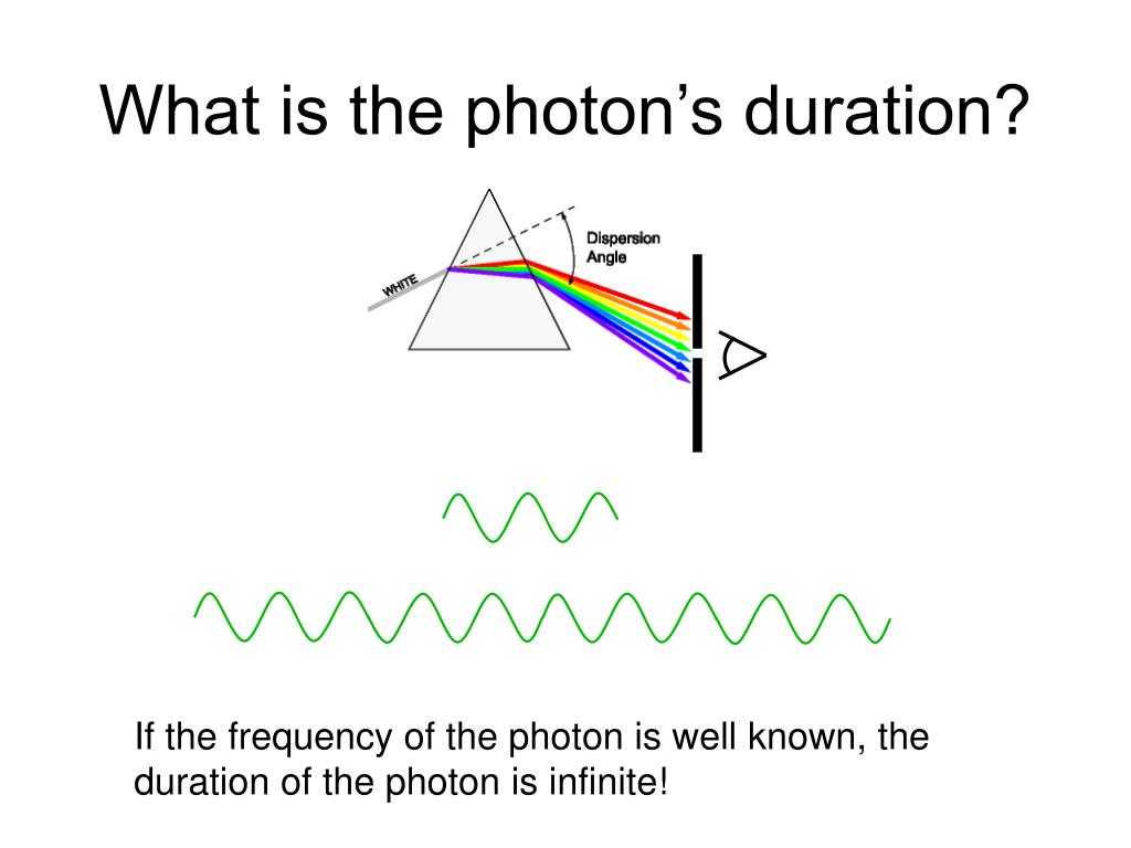 What is the photon's duration?