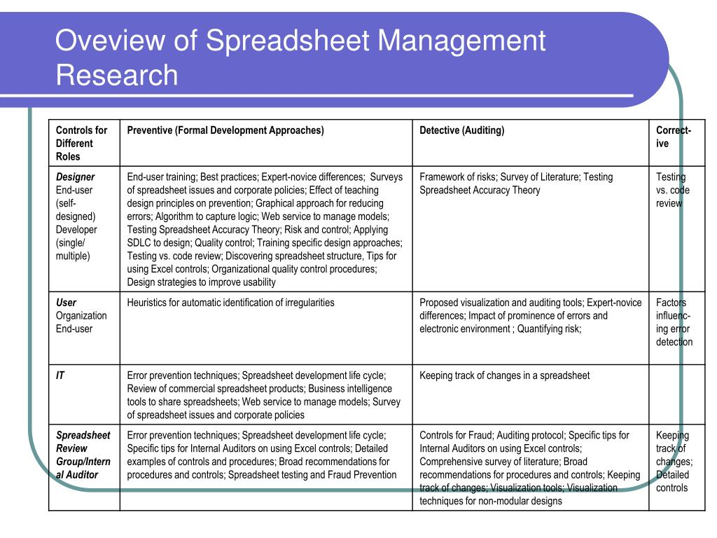 Oveview of Spreadsheet Management Research