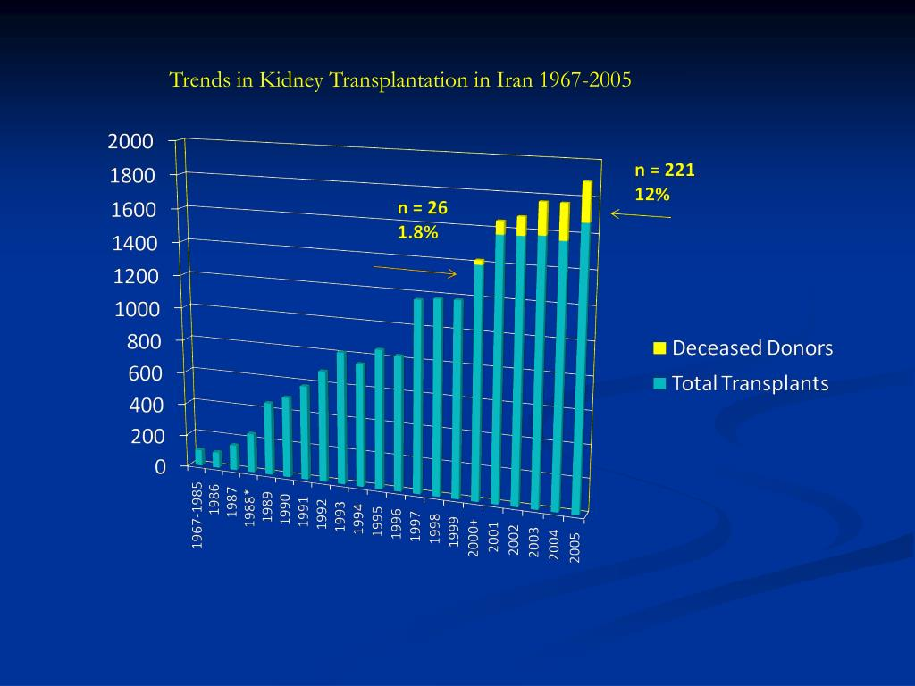 Trends in Kidney Transplantation in Iran 1967-2005