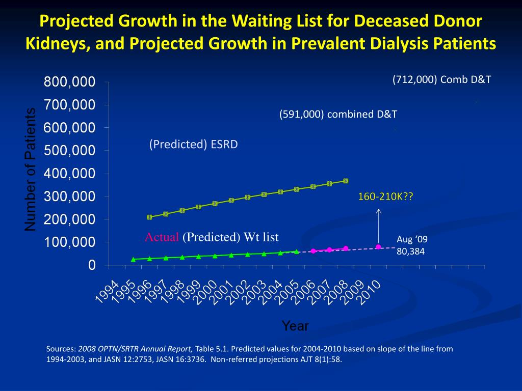 Projected Growth in the Waiting List for Deceased Donor Kidneys, and Projected Growth in Prevalent Dialysis Patients