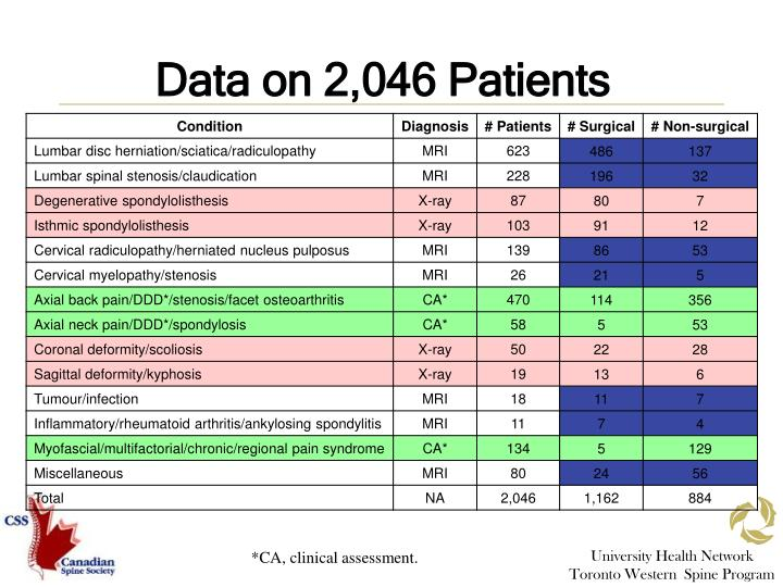 Data on 2,046 Patients