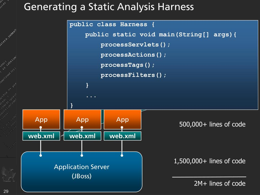 Generating a Static Analysis Harness