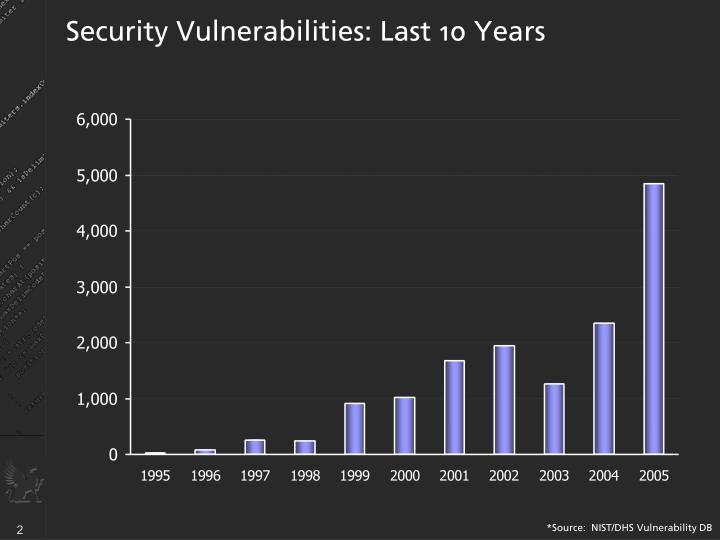 Security vulnerabilities last 10 years