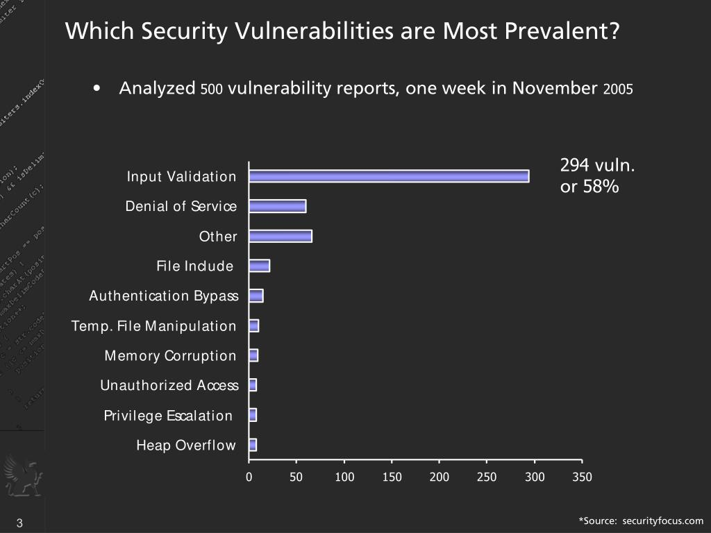Which Security Vulnerabilities are Most Prevalent?