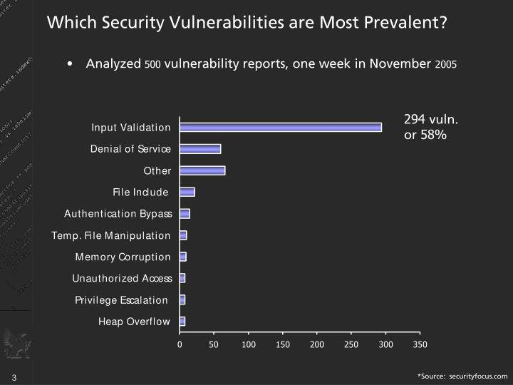 Which security vulnerabilities are most prevalent