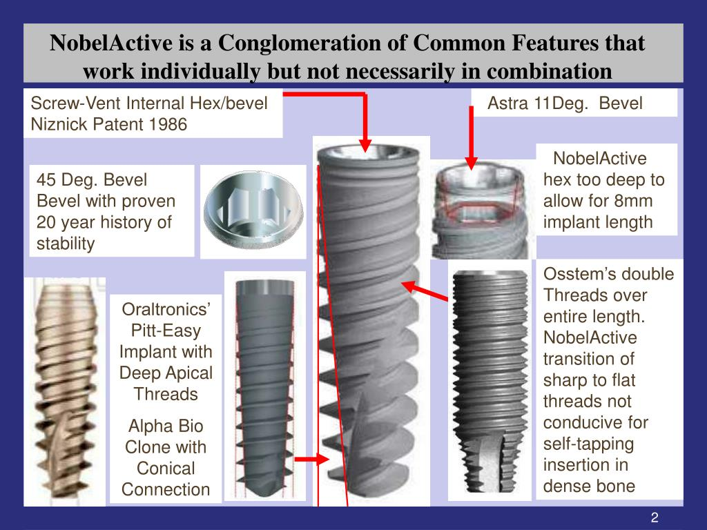NobelActive is a Conglomeration of Common Features that work individually but not necessarily in combination