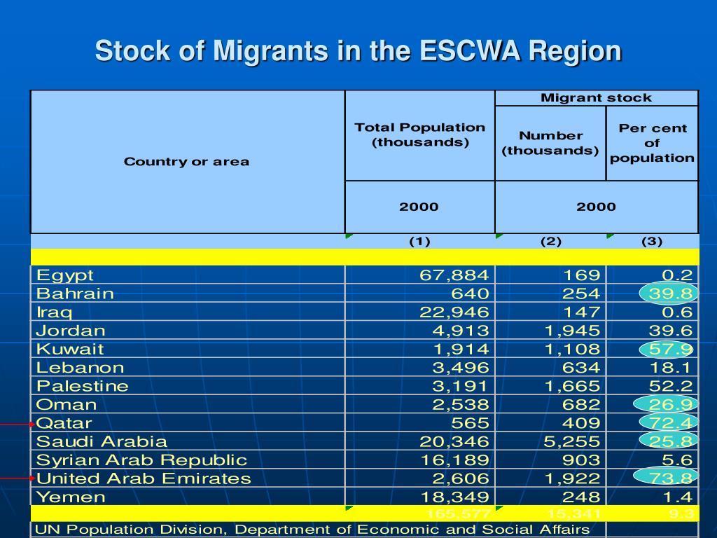 Stock of Migrants in the ESCWA Region