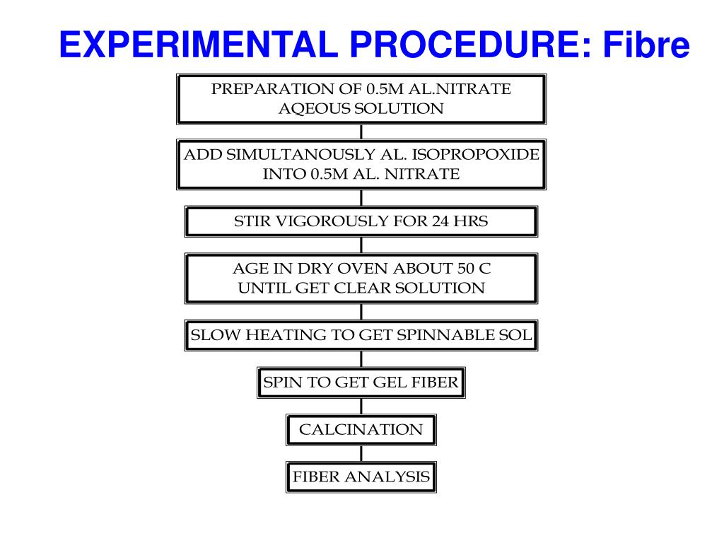EXPERIMENTAL PROCEDURE: Fibre
