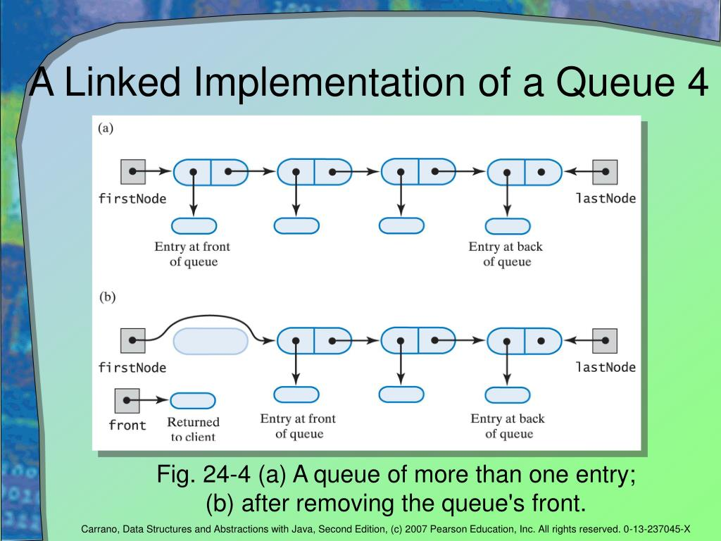 A Linked Implementation of a Queue 4
