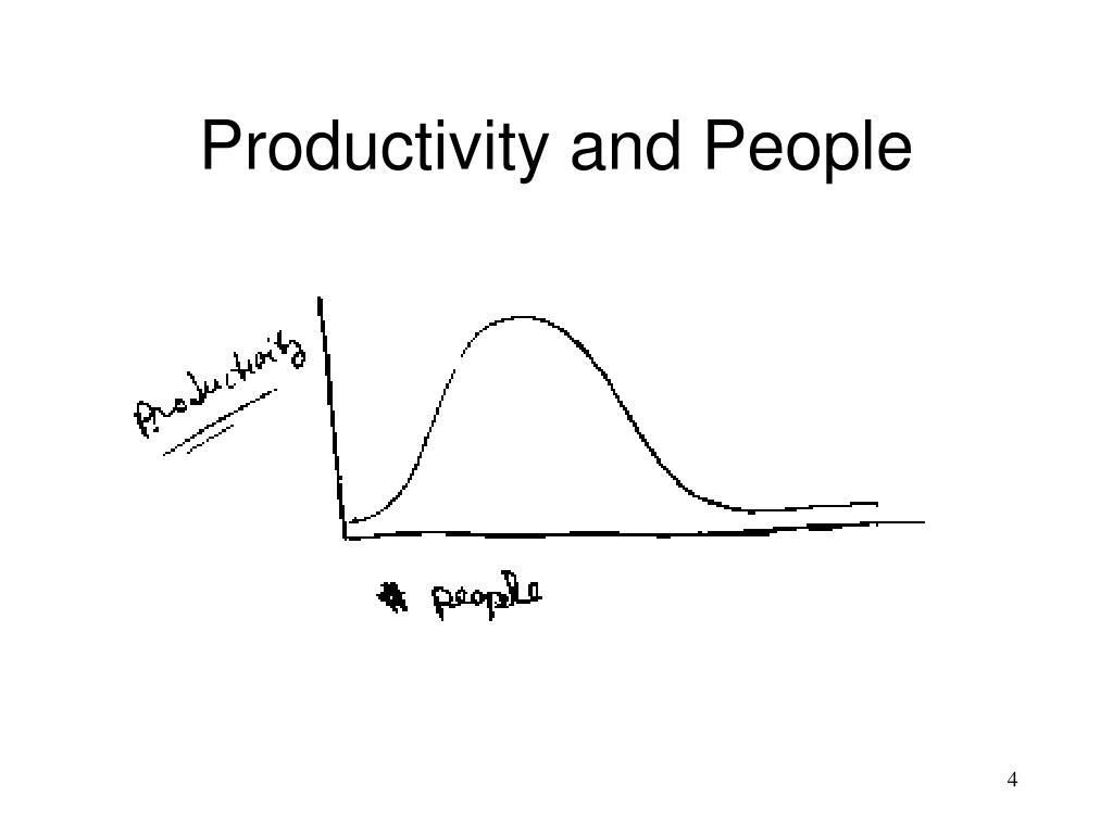Productivity and People