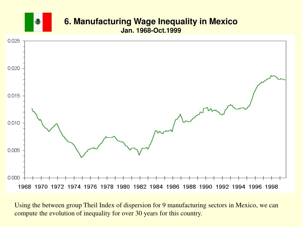 6. Manufacturing Wage Inequality in Mexico
