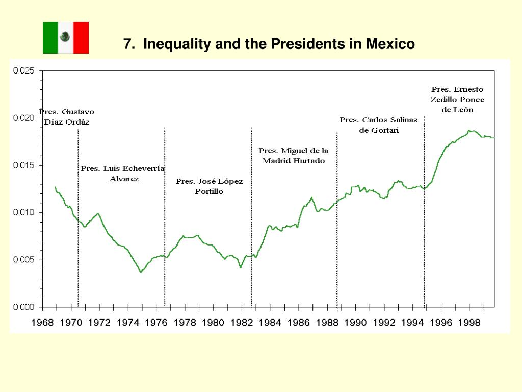 7.  Inequality and the Presidents in Mexico