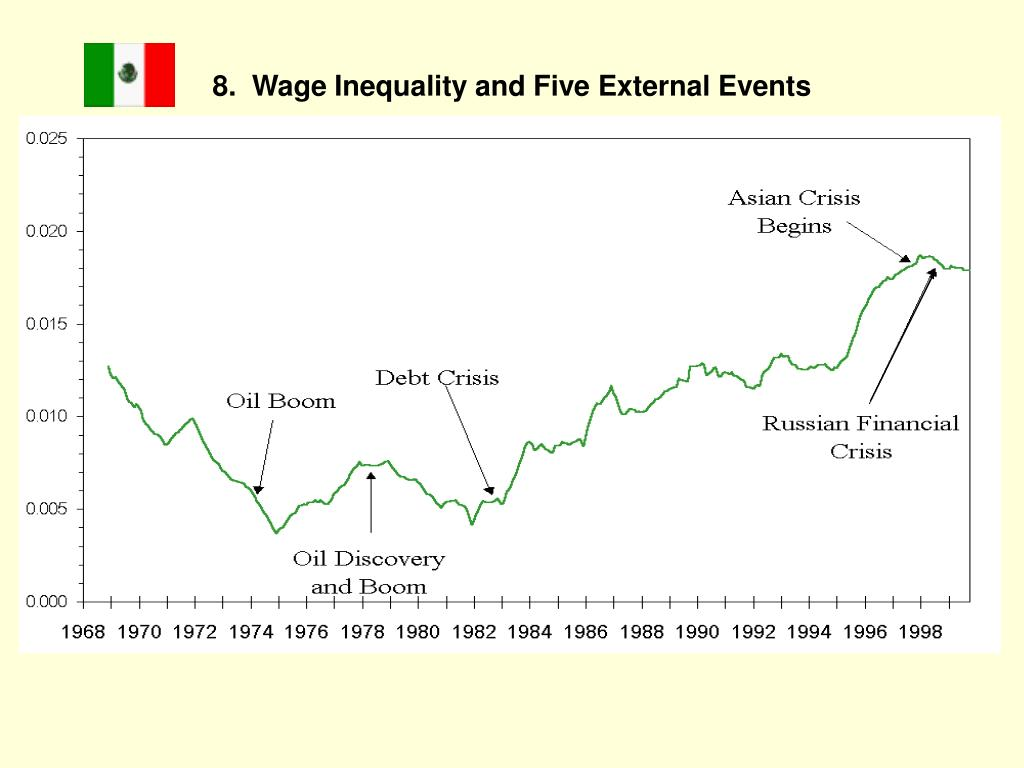 8.  Wage Inequality and Five External Events