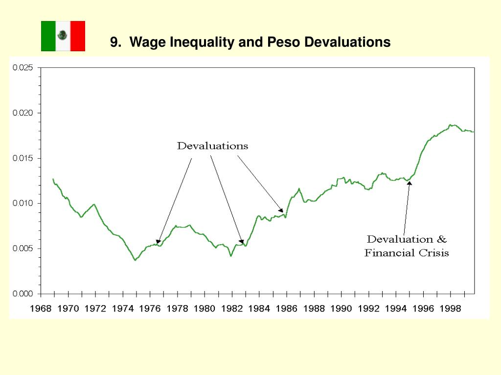 9.  Wage Inequality and Peso Devaluations