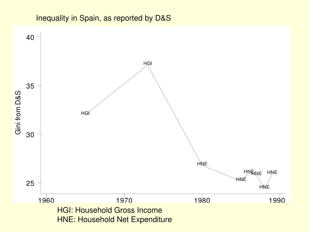 Inequality in Spain, as reported by D&S