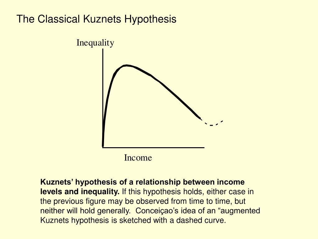 The Classical Kuznets Hypothesis