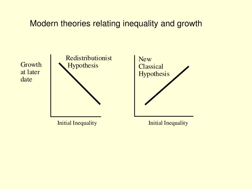 Modern theories relating inequality and growth
