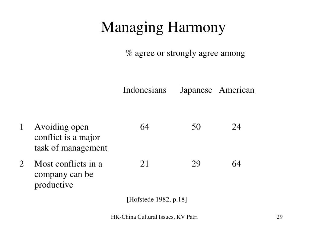 Managing Harmony