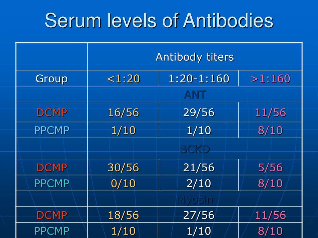 Serum levels of Antibodies
