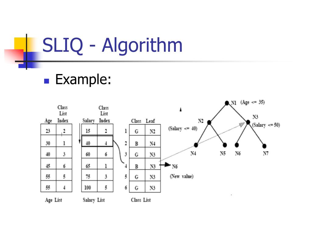 SLIQ - Algorithm