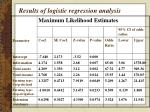 results of logistic regression analysis