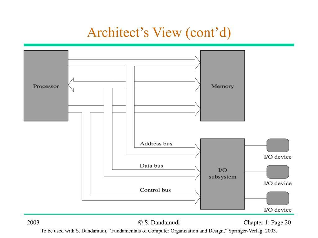 Architect's View (cont'd)