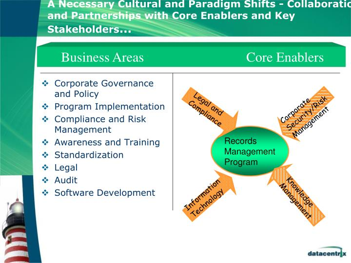 A Necessary Cultural and Paradigm Shifts - Collaboration and Partnerships with Core Enablers and Key Stakeholders