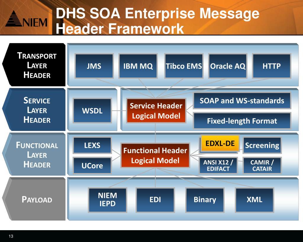 DHS SOA Enterprise Message Header Framework