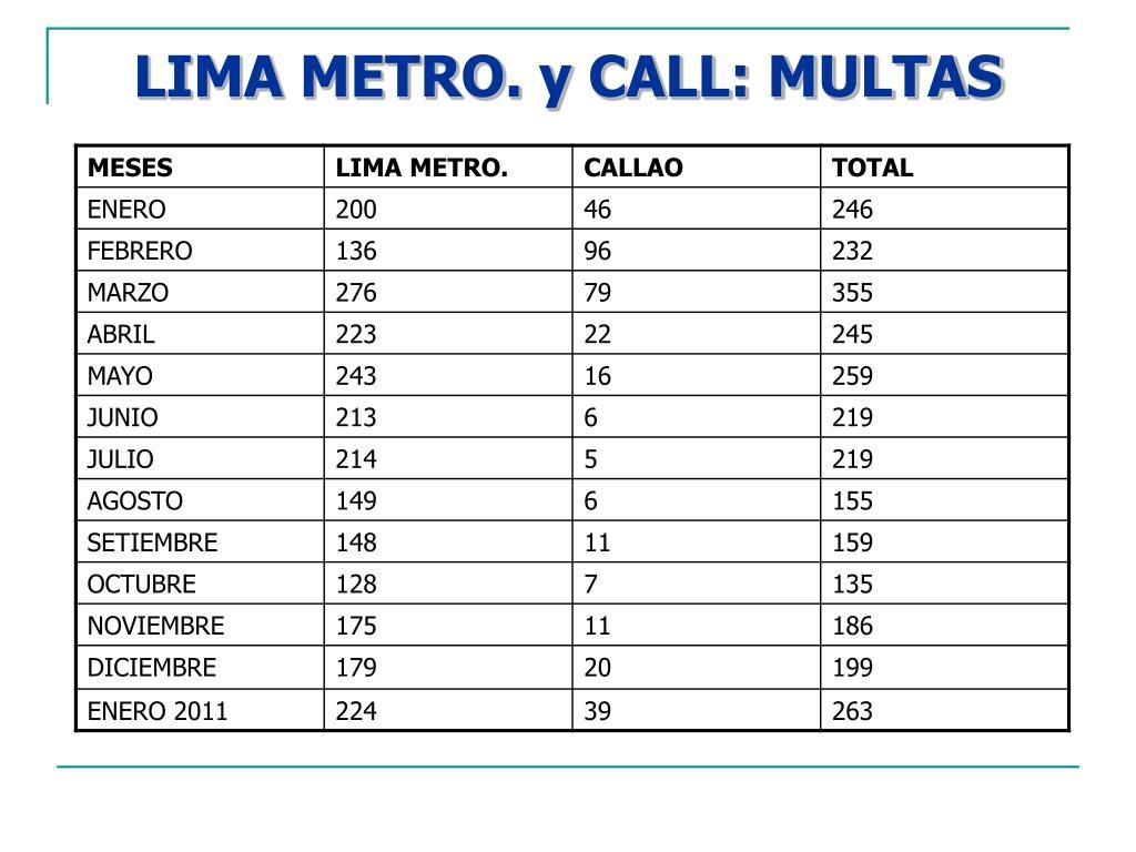 LIMA METRO. y CALL: MULTAS