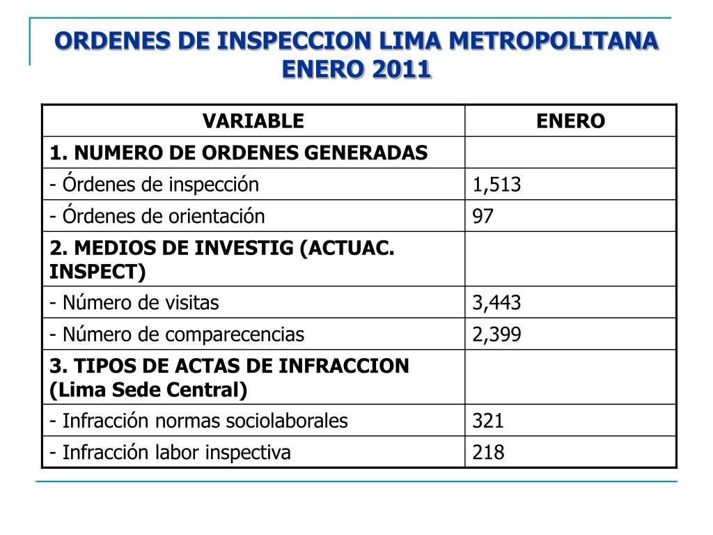 ORDENES DE INSPECCION LIMA METROPOLITANA