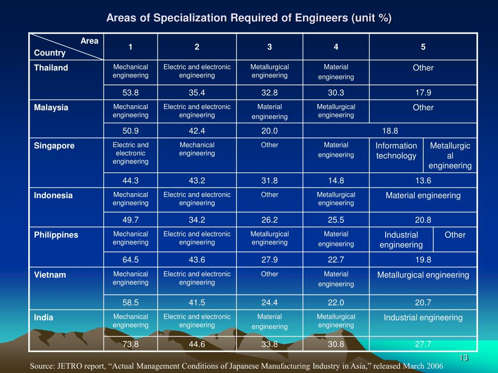 Areas of Specialization Required of Engineers (unit %)