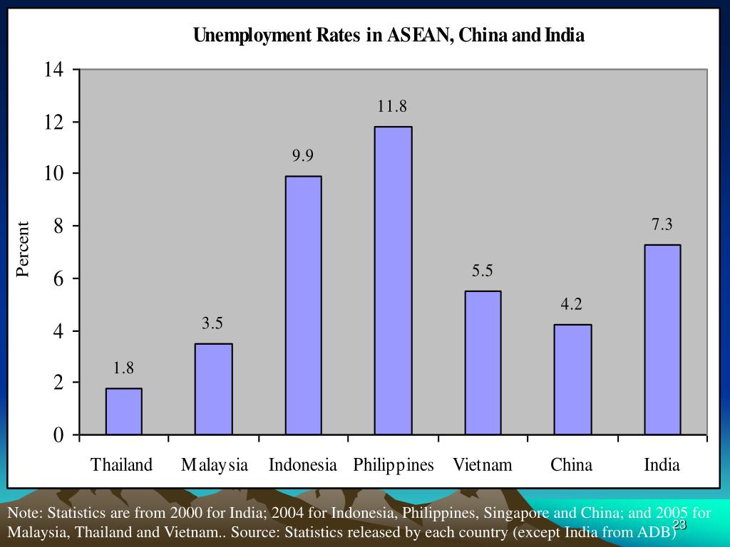Note: Statistics are from 2000 for India; 2004 for Indonesia, Philippines, Singapore and China; and 2005 for Malaysia, Thailand and Vietnam.. Source: Statistics released by each country (except India from ADB)