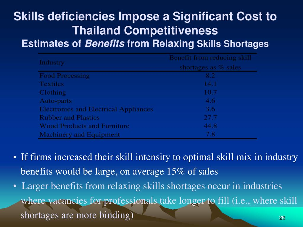 Skills deficiencies Impose a Significant Cost to Thailand Competitiveness