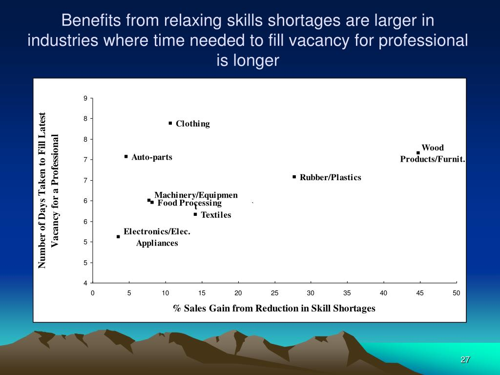 Benefits from relaxing skills shortages are larger in industries where time needed to fill vacancy for professional is longer