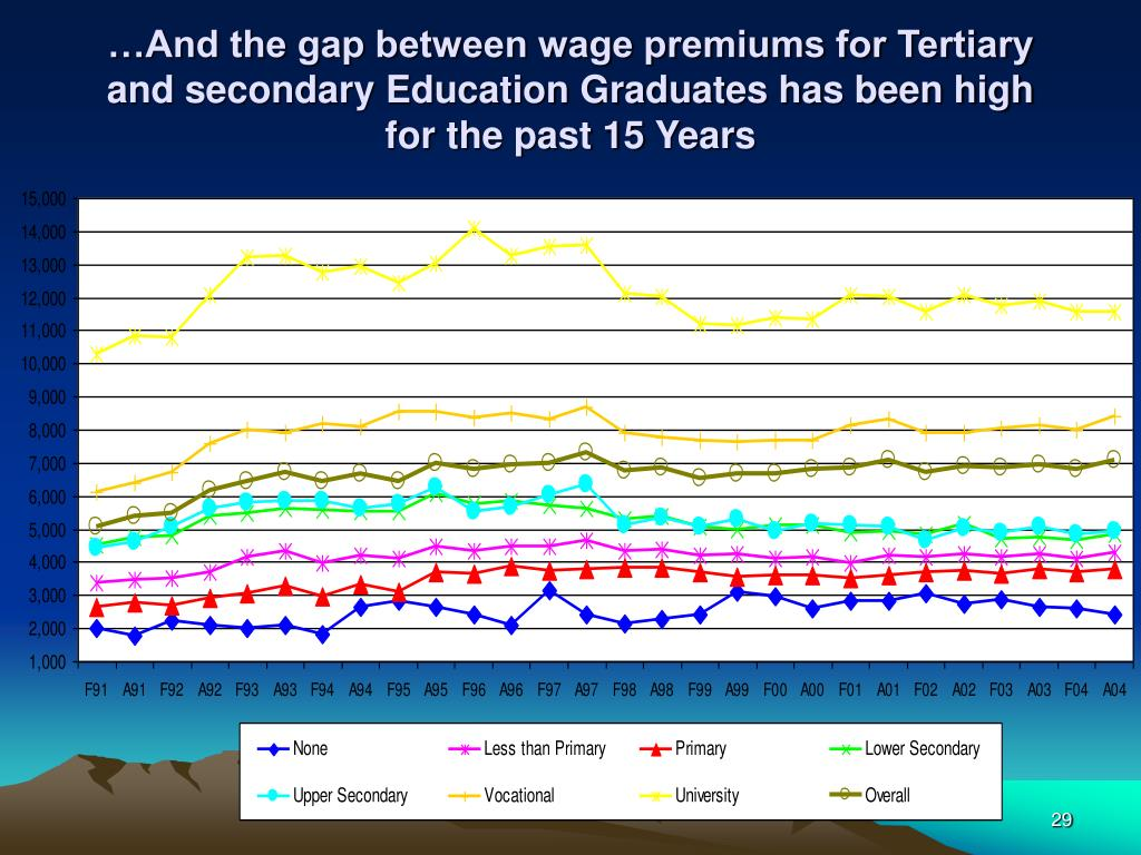 …And the gap between wage premiums for Tertiary and secondary Education Graduates has been high for the past 15 Years