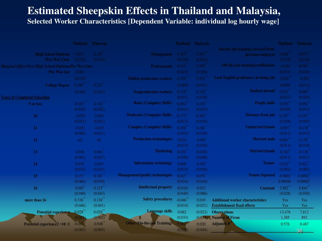 Estimated Sheepskin Effects in Thailand and Malaysia,